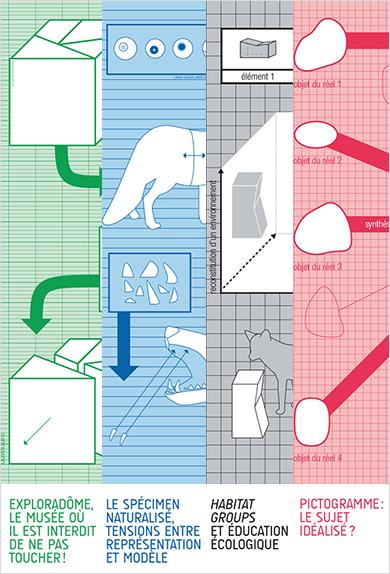 Visuel - Modèles didactiques | Représenter la nature dans toutes ses dimensions